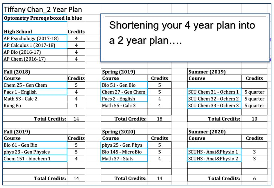 Caption_Shortening Your Two Year Plan to a Four Year Plan
